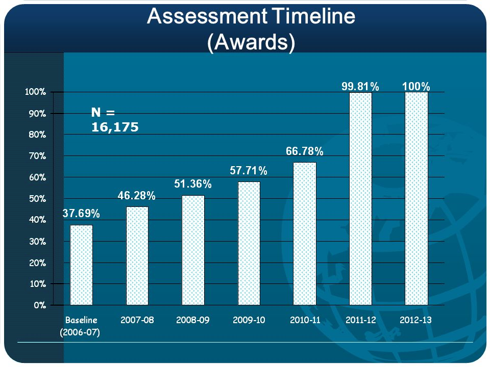 Assessment Timeline (Awards) N = 16,175
