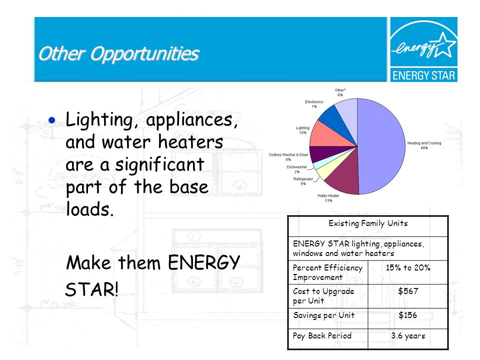 Other Opportunities Lighting, appliances, and water heaters are a significant part of the base loads.