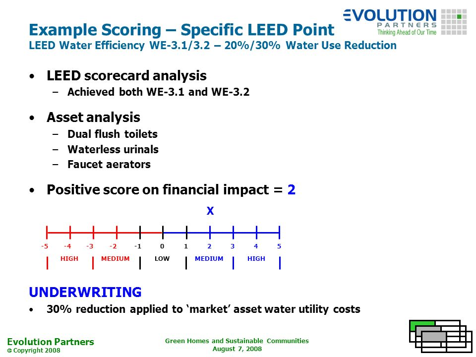 Evolution Partners Copyright 2008 Green Homes and Sustainable Communities August 7, 2008 Example Scoring – Specific LEED Point LEED Water Efficiency WE-3.1/3.2 – 20%/30% Water Use Reduction LEED scorecard analysis –Achieved both WE-3.1 and WE-3.2 Asset analysis –Dual flush toilets –Waterless urinals –Faucet aerators Positive score on financial impact = 2 UNDERWRITING 30% reduction applied to market asset water utility costs -5-4-3-2012345 LOWMEDIUM HIGH X
