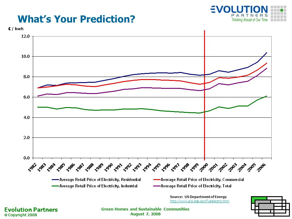 Evolution Partners Copyright 2008 Green Homes and Sustainable Communities August 7, 2008 Whats Your Prediction.