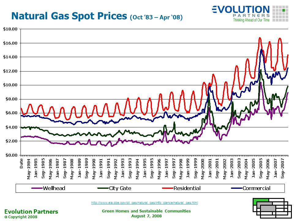 Evolution Partners Copyright 2008 Green Homes and Sustainable Communities August 7, 2008 Natural Gas Spot Prices (Oct 83 – Apr 08) http://www.eia.doe.gov/oil_gas/natural_gas/info_glance/natural_gas.html