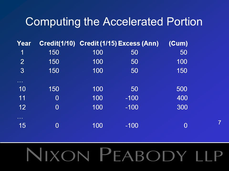 7 Computing the Accelerated Portion Year Credit(1/10) Credit (1/15) Excess (Ann) (Cum) … …