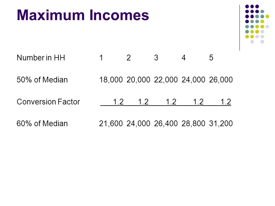 Maximum Incomes Number in HH12345 50% of Median18,00020,00022,00024,00026,000 Conversion Factor 1.2 1.2 1.2 1.2 1.2 60% of Median21,60024,00026,40028,80031,200