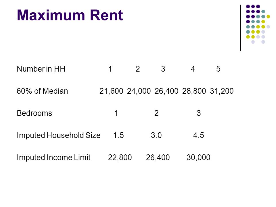 Maximum Rent Number in HH 1 2 3 4 5 60% of Median21,60024,00026,40028,80031,200 Bedrooms 1 2 3 Imputed Household Size 1.5 3.0 4.5 Imputed Income Limit