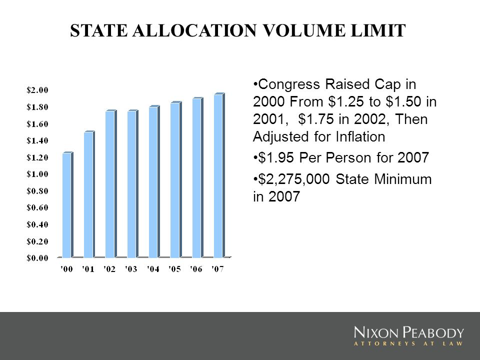 Congress Raised Cap in 2000 From $1.25 to $1.50 in 2001, $1.75 in 2002, Then Adjusted for Inflation $1.95 Per Person for 2007 $2,275,000 State Minimum in 2007 STATE ALLOCATION VOLUME LIMIT
