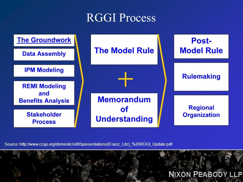 N IXON P EABODY LLP RGGI Process Source: http://www.ccap.org/domestic/srt05presentations/(Franz_Litz)_%20RGGI_Update.pdf