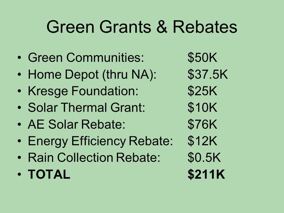 Green Grants & Rebates Green Communities: $50K Home Depot (thru NA): $37.5K Kresge Foundation: $25K Solar Thermal Grant: $10K AE Solar Rebate: $76K Energy Efficiency Rebate: $12K Rain Collection Rebate: $0.5K TOTAL$211K