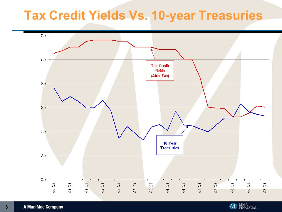 2 Status of the Current Tax Credit Market 2006 Was Volatile Year Stability in 2007.