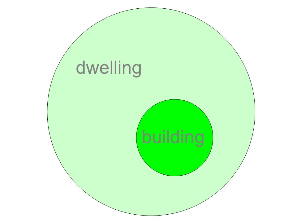 building dwelling