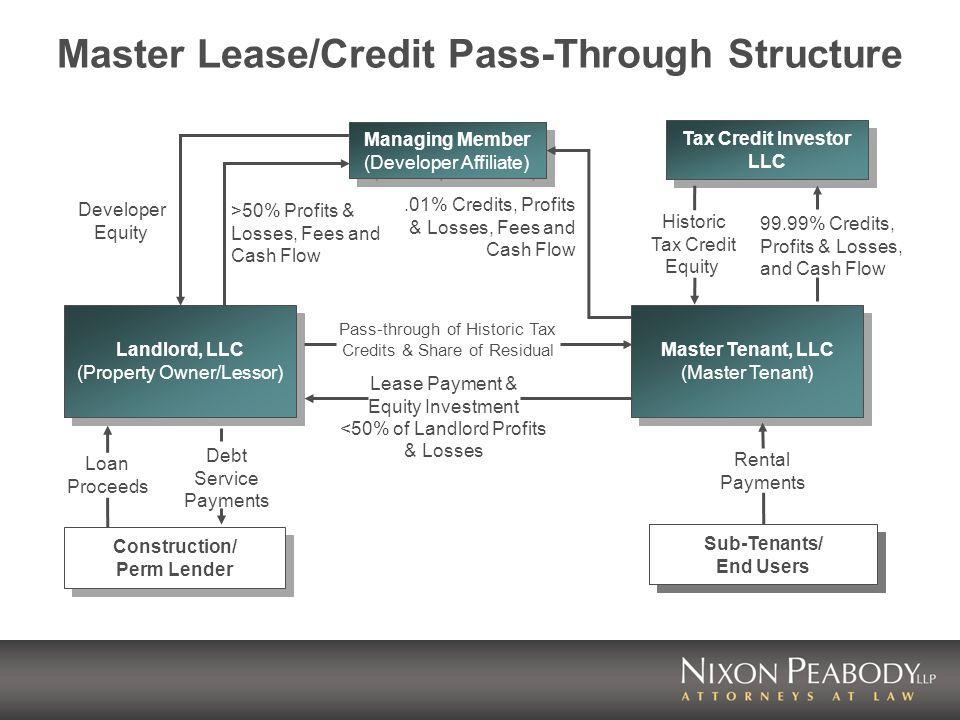 Tax Credit Investor LLC Master Tenant, LLC (Master Tenant) Master Tenant, LLC (Master Tenant) Landlord, LLC (Property Owner/Lessor) Landlord, LLC (Property Owner/Lessor) Master Lease/Credit Pass-Through Structure Sub-Tenants/ End Users Rental Payments Construction/ Perm Lender Managing Member (Developer Affiliate) Managing Member (Developer Affiliate) Historic Tax Credit Equity 99.99% Credits, Profits & Losses, and Cash Flow Loan Proceeds Debt Service Payments.01% Credits, Profits & Losses, Fees and Cash Flow Developer Equity >50% Profits & Losses, Fees and Cash Flow Pass-through of Historic Tax Credits & Share of Residual Lease Payment & Equity Investment <50% of Landlord Profits & Losses