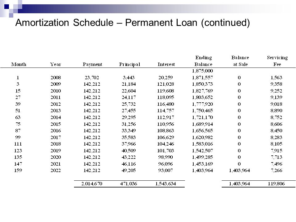 Amortization Schedule – Permanent Loan (continued)