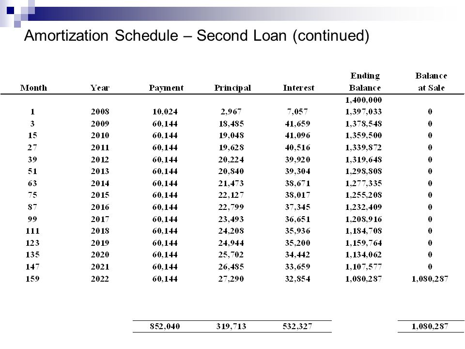 Amortization Schedule – Second Loan (continued)