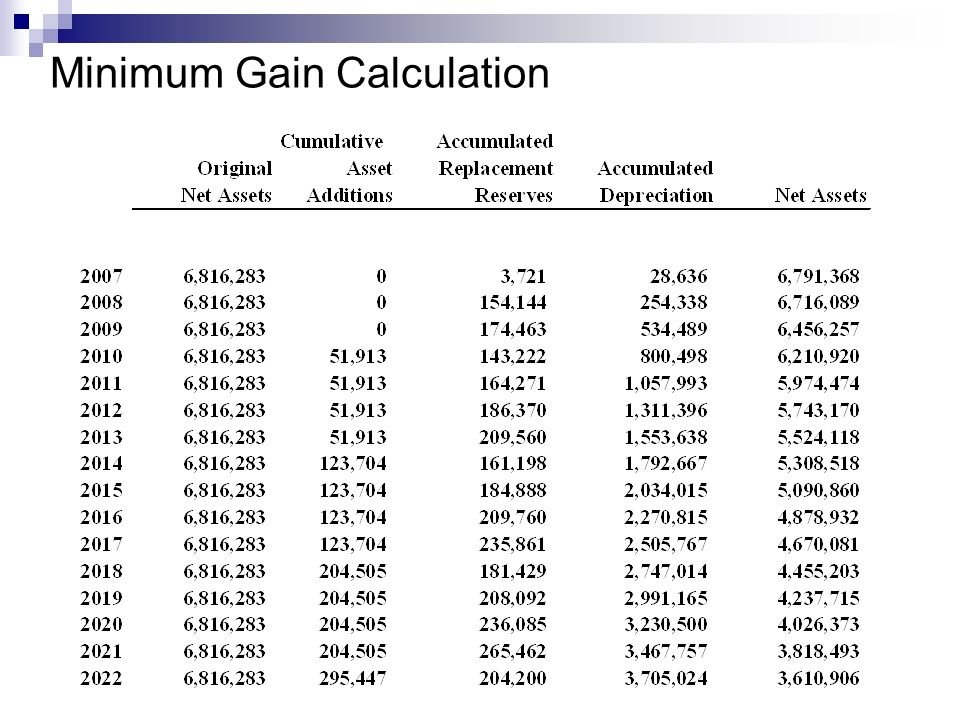 Minimum Gain Calculation