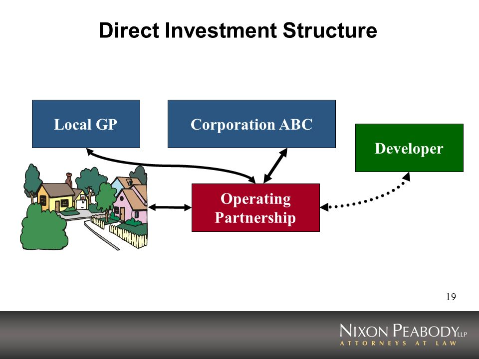 19 Direct Investment Structure Corporation ABCLocal GP Developer Operating Partnership