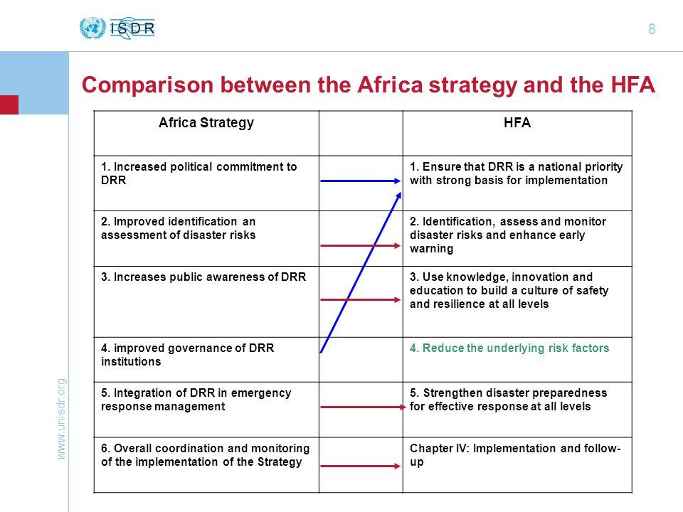 www.unisdr.org 8 Comparison between the Africa strategy and the HFA Africa StrategyHFA 1. Increased political commitment to DRR 1. Ensure that DRR is