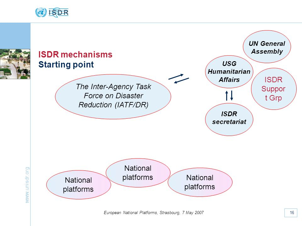 www.unisdr.org 16 European National Platforms, Strasbourg, 7 May 2007 ISDR mechanisms Starting point The Inter-Agency Task Force on Disaster Reduction (IATF/DR) ISDR secretariat UN General Assembly USG Humanitarian Affairs National platforms ISDR Suppor t Grp