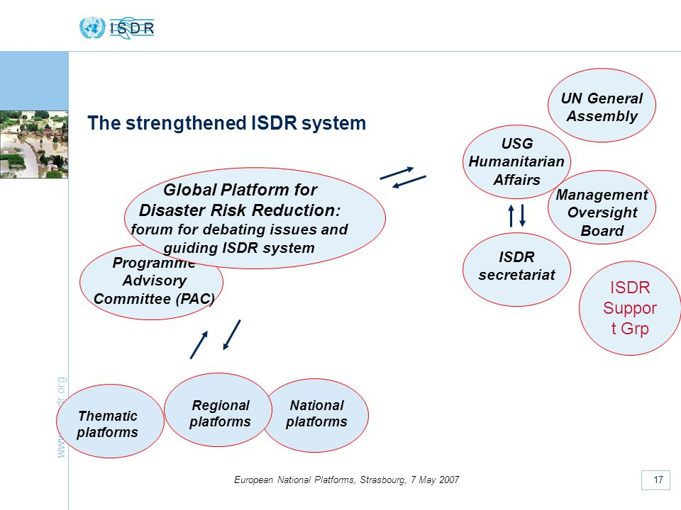 www.unisdr.org 17 European National Platforms, Strasbourg, 7 May 2007 The strengthened ISDR system Programme Advisory Committee (PAC) Global Platform