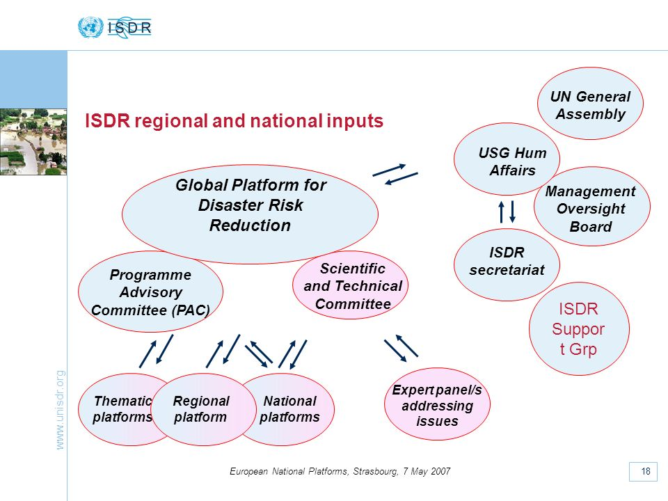 www.unisdr.org 18 European National Platforms, Strasbourg, 7 May 2007 ISDR regional and national inputs Programme Advisory Committee (PAC) Scientific and Technical Committee Expert panel/s addressing issues Global Platform for Disaster Risk Reduction National platforms Thematic platforms Regional platform ISDR secretariat Management Oversight Board UN General Assembly USG Hum Affairs ISDR Suppor t Grp