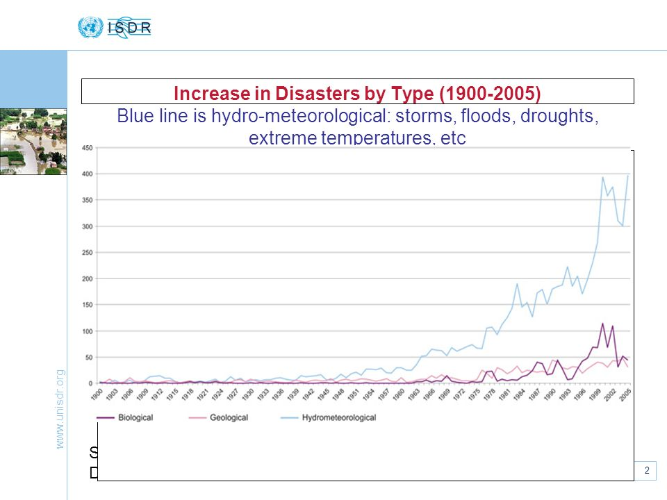 www.unisdr.org 2 European National Platforms, Strasbourg, 7 May 2007 Increase in Disasters by Type (1900-2005) Blue line is hydro-meteorological: storms, floods, droughts, extreme temperatures, etc Source of data: EM-DAT: The OFDA/CRED International Disaster Database