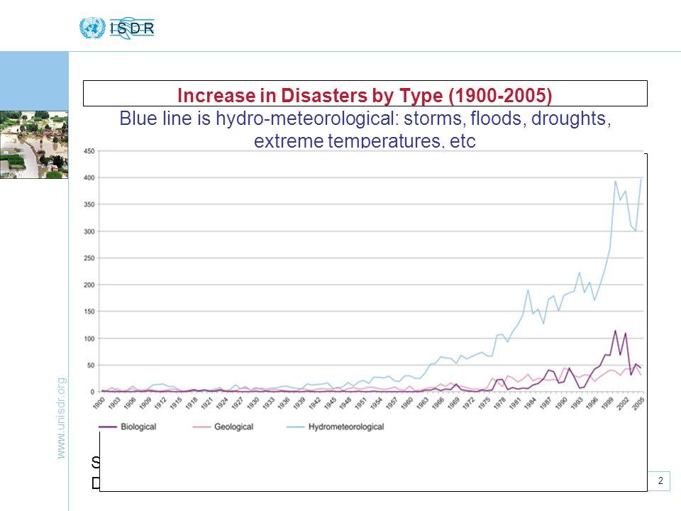 www.unisdr.org 2 European National Platforms, Strasbourg, 7 May 2007 Increase in Disasters by Type (1900-2005) Blue line is hydro-meteorological: stor