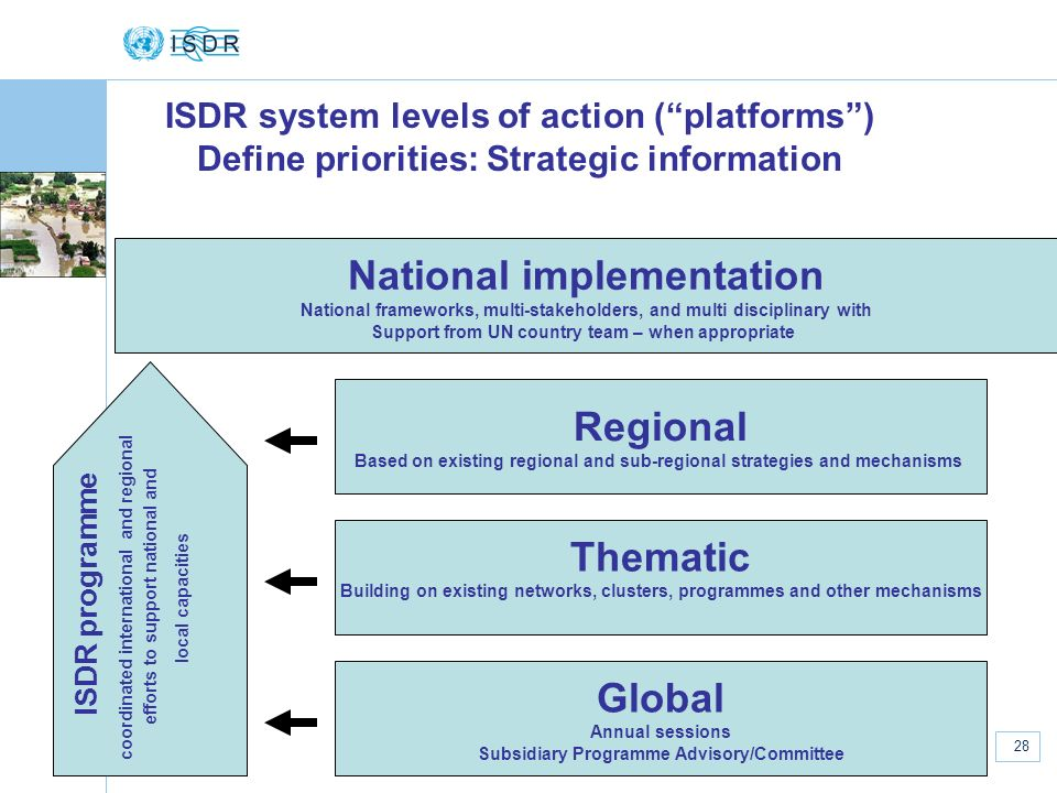 www.unisdr.org 28 European National Platforms, Strasbourg, 7 May 2007 ISDR system levels of action (platforms) Define priorities: Strategic information National implementation National frameworks, multi-stakeholders, and multi disciplinary with Support from UN country team – when appropriate Thematic Building on existing networks, clusters, programmes and other mechanisms Regional Based on existing regional and sub-regional strategies and mechanisms ISDR programme coordinated international and regional efforts to support national and local capacities Global Annual sessions Subsidiary Programme Advisory/Committee
