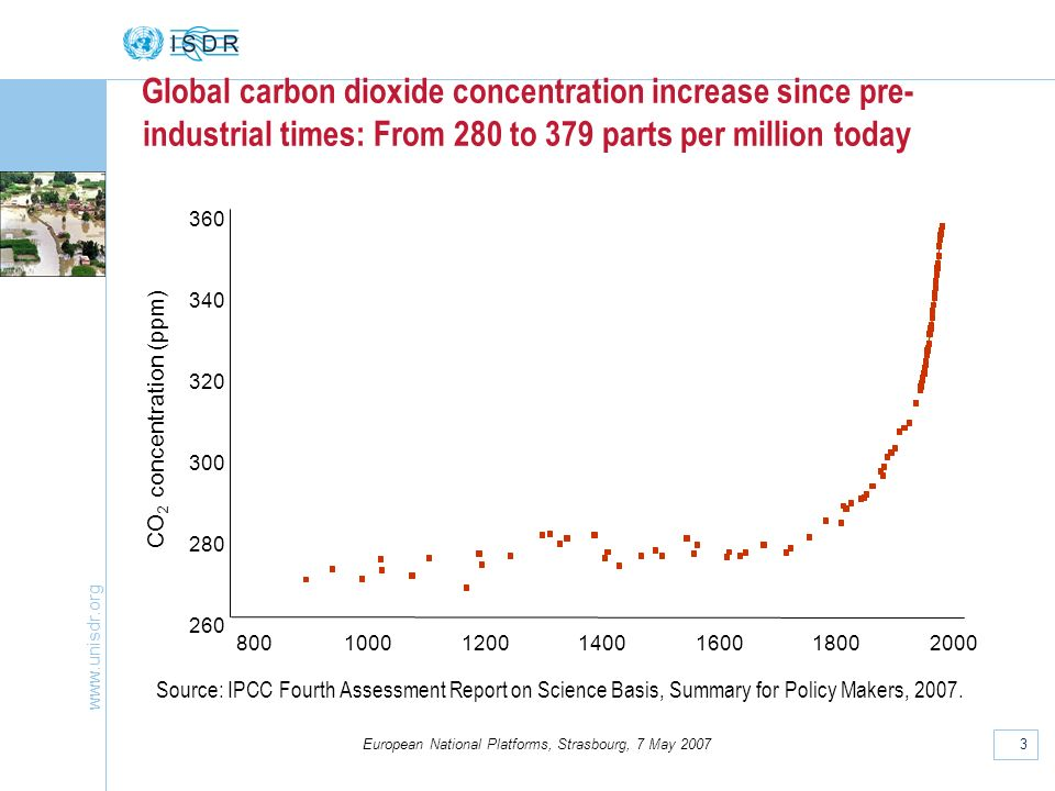 www.unisdr.org 3 European National Platforms, Strasbourg, 7 May 2007 Global carbon dioxide concentration increase since pre- industrial times: From 280 to 379 parts per million today Source: IPCC Fourth Assessment Report on Science Basis, Summary for Policy Makers, 2007.