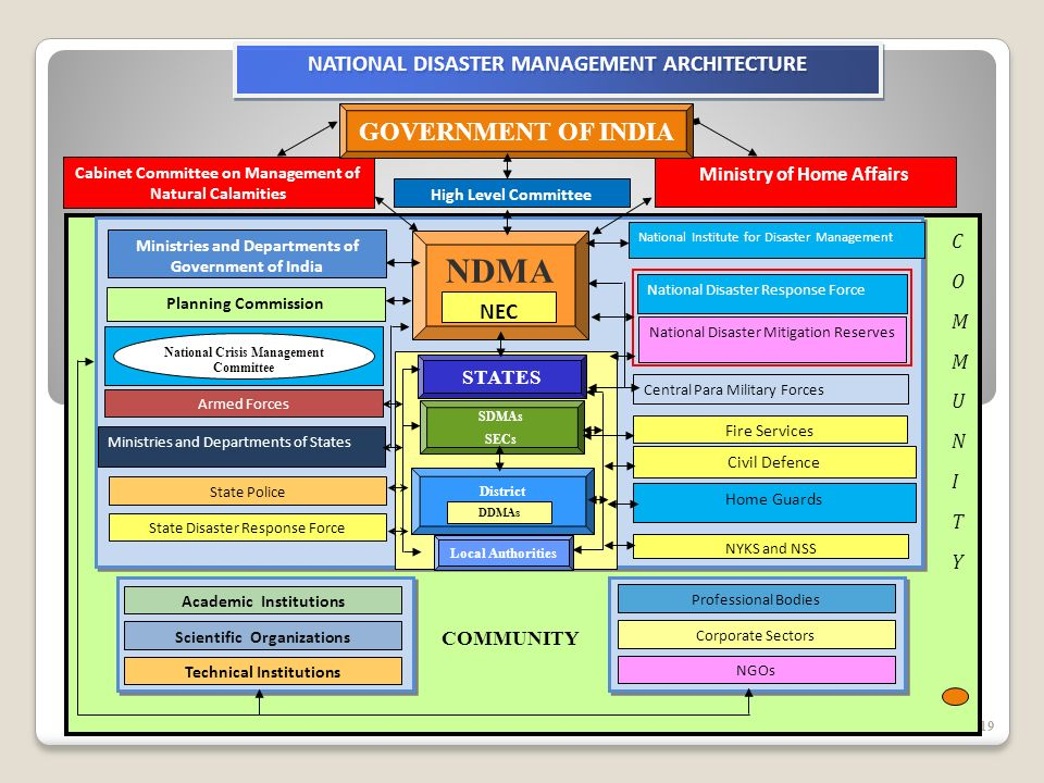 19 Cabinet Committee on Management of Natural Calamities Ministry of Home Affairs High Level Committee Central Para Military Forces Civil Defence Fire Services Home Guards National Institute for Disaster Management Ministries and Departments of Government of India Planning Commission Armed Forces Ministries and Departments of States State Police State Disaster Response Force NYKS and NSS COMMUNITYCOMMUNITY NATIONAL DISASTER MANAGEMENT ARCHITECTURE GOVERNMENT OF INDIA NDMA NEC COMMUNITY Academic Institutions Scientific Organizations Technical Institutions NGOs Corporate Sectors Professional Bodies National Disaster Mitigation Reserves National Disaster Response Force STATES SDMAs SECs Local Authorities District Administration DDMAs National Crisis Management Committee