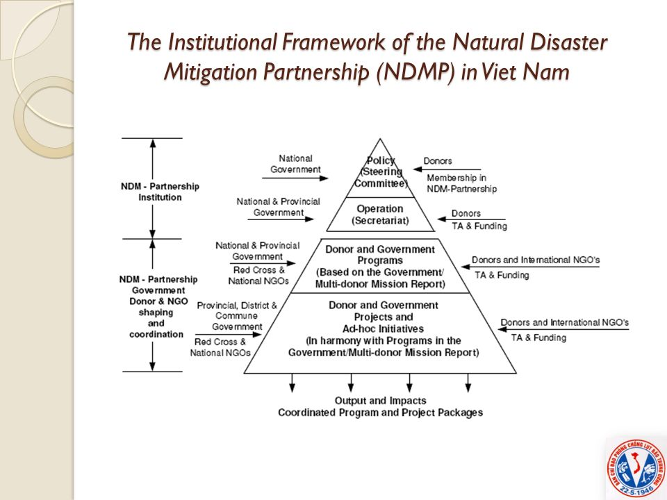 The Institutional Framework of the Natural Disaster Mitigation Partnership (NDMP) in Viet Nam