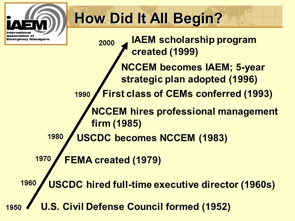 How Did It All Begin. 1950 1960 1970 1980 1990 2000 U.S.
