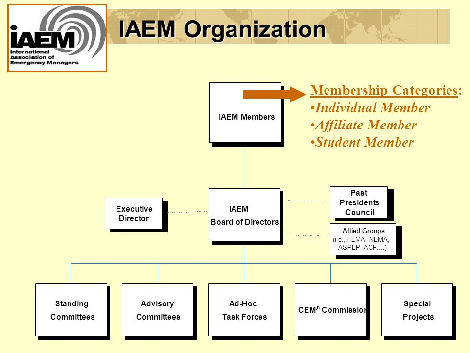 IAEM Members IAEM Board of Directors Allied Groups (i.e., FEMA, NEMA, ASPEP, ACP....) Past Presidents Council Executive Director Standing Committees Advisory Committees Ad-Hoc Task Forces CEM ® Commission Special Projects IAEM Organization Membership Categories: Individual Member Affiliate Member Student Member
