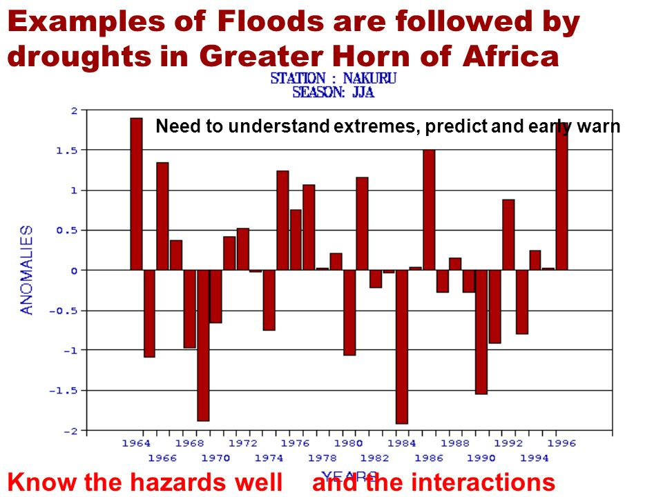 Examples of Floods are followed by droughts in Greater Horn of Africa Need to understand extremes, predict and early warn Know the hazards well and th