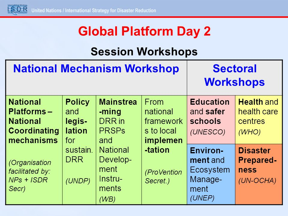 Global Platform Day 2 Session Workshops National Mechanism WorkshopSectoral Workshops National Platforms – National Coordinating mechanisms (Organisation facilitated by: NPs + ISDR Secr) Policy and legis- lation for sustain.