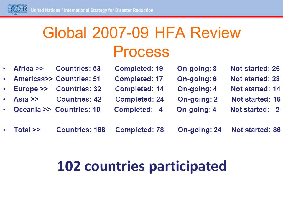 Global HFA Review Process Africa >> Countries: 53 Completed: 19 On-going: 8 Not started: 26 Americas>> Countries: 51 Completed: 17 On-going: 6 Not started: 28 Europe >> Countries: 32 Completed: 14 On-going: 4 Not started: 14 Asia >> Countries: 42 Completed: 24 On-going: 2 Not started: 16 Oceania >> Countries: 10 Completed: 4 On-going: 4 Not started: 2 Total >> Countries: 188 Completed: 78 On-going: 24 Not started: countries participated