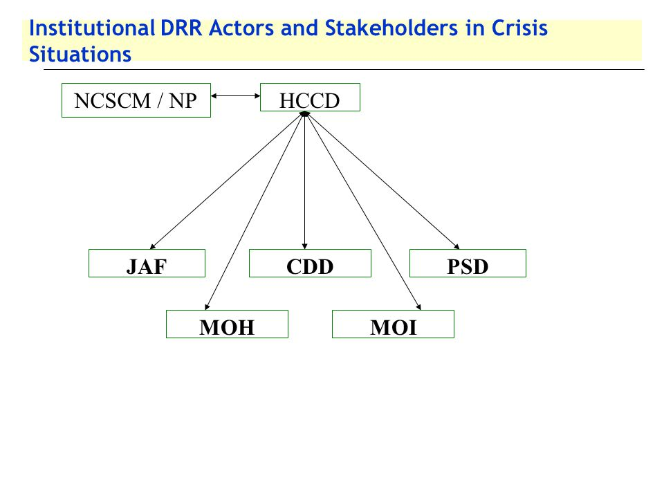 Institutional DRR Actors and Stakeholders in Crisis Situations HCCDNCSCM / NP JAFCDDPSD MOHMOI