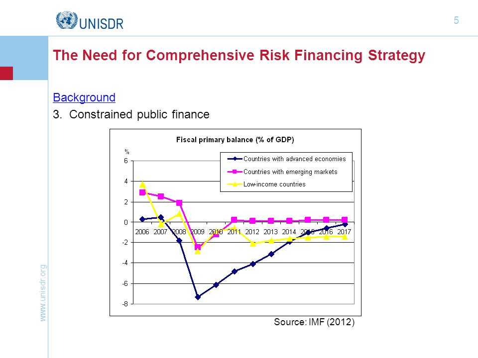 www.unisdr.org 5 The Need for Comprehensive Risk Financing Strategy Background 3. Constrained public finance Source: IMF (2012)