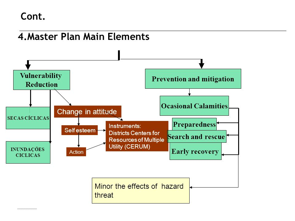 4.Master Plan Main Elements SECAS CÍCLICAS INUNDAÇÕES CICLICAS Vulnerability Reduction Change in attitude Self esteem Action Instruments: Districts Centers for Resources of Multiple Utility (CERUM) Ocasional Calamities Search and rescue Early recovery Preparedness Prevention and mitigation Minor the effects of hazard threat Cont.