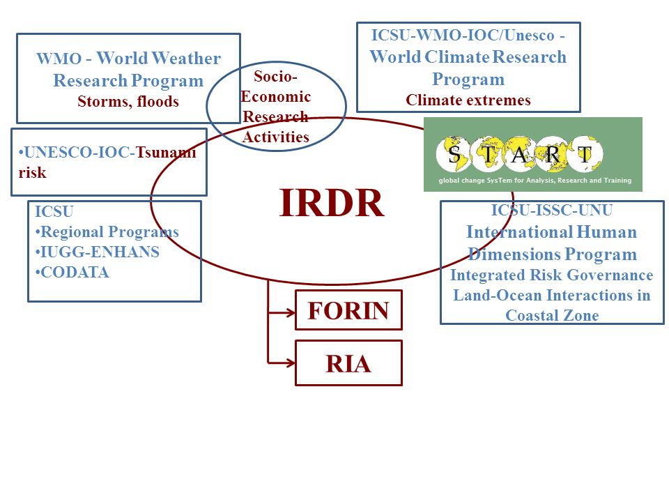 IRDR WMO - World Weather Research Program Storms, floods Socio- Economic Research Activities ICSU-WMO-IOC/Unesco - World Climate Research Program Clim
