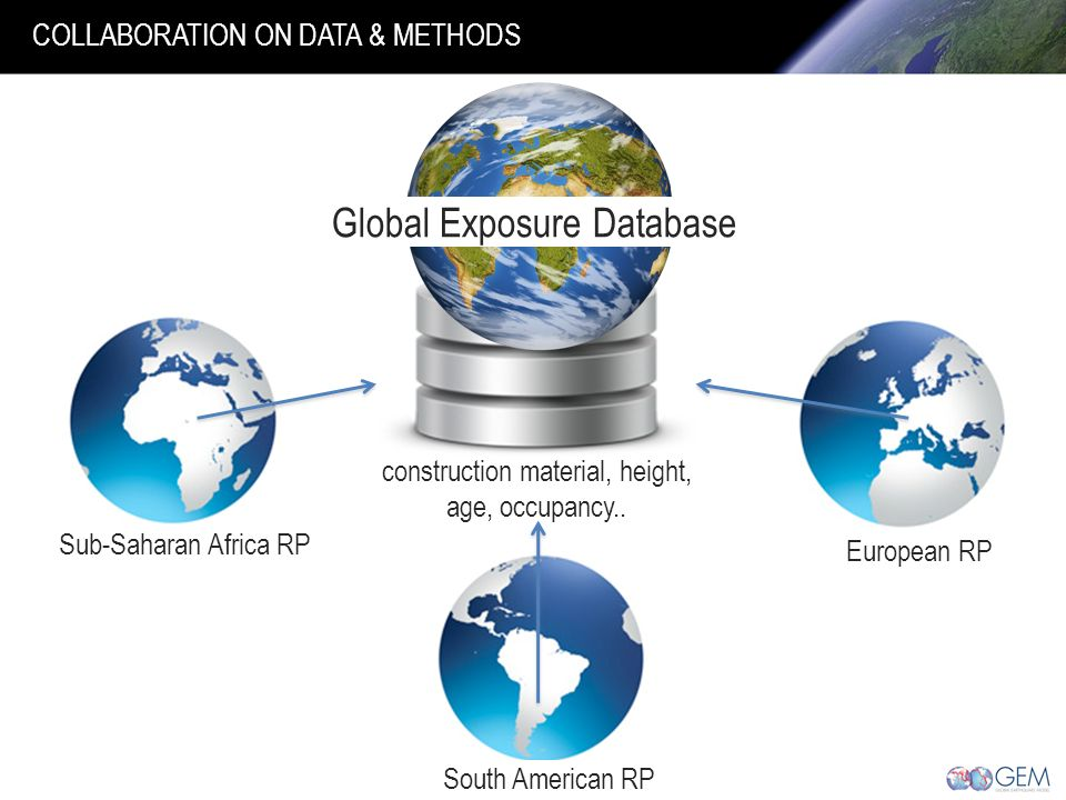 Global Exposure Database Sub-Saharan Africa RP South American RP European RP construction material, height, age, occupancy..