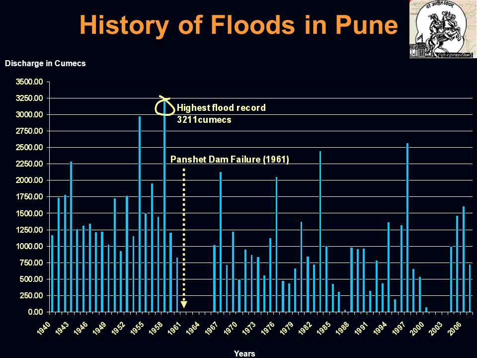 History of Floods in Pune Discharge in Cumecs Years