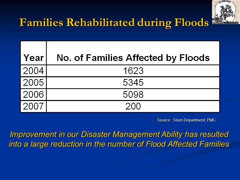 Families Rehabilitated during Floods Source : Slum Department, PMC Improvement in our Disaster Management Ability has resulted into a large reduction