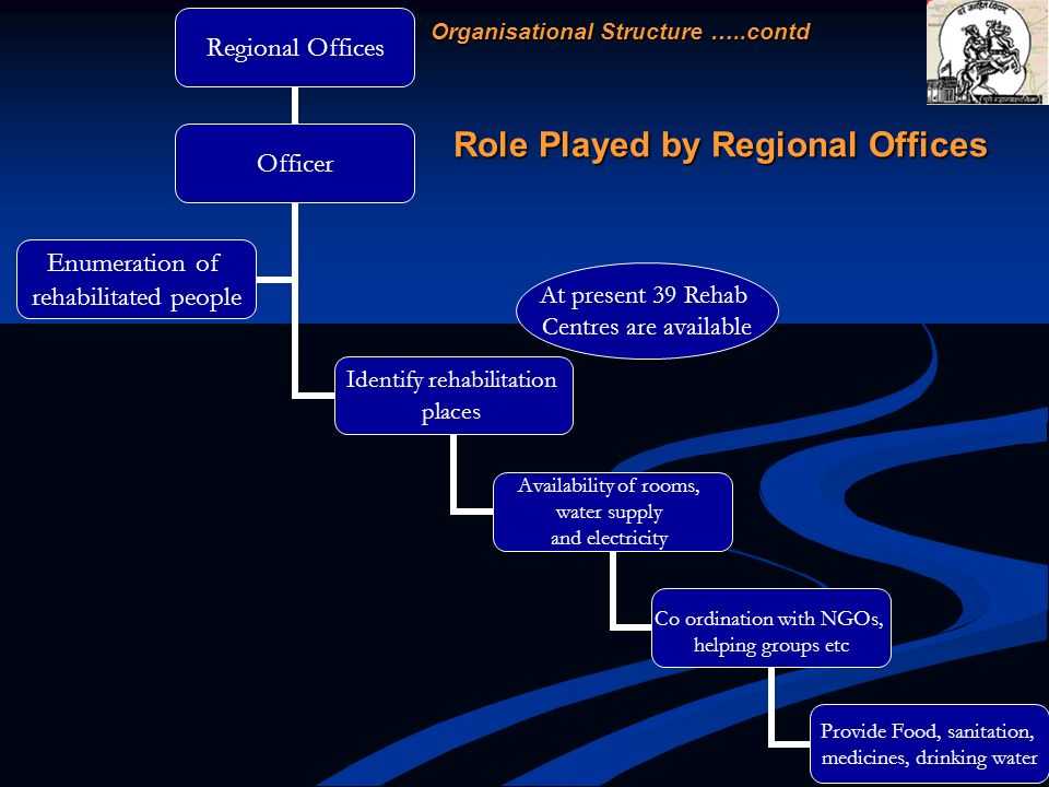 Role Played by Regional Offices At present 39 Rehab Centres are available Organisational Structure …..contd