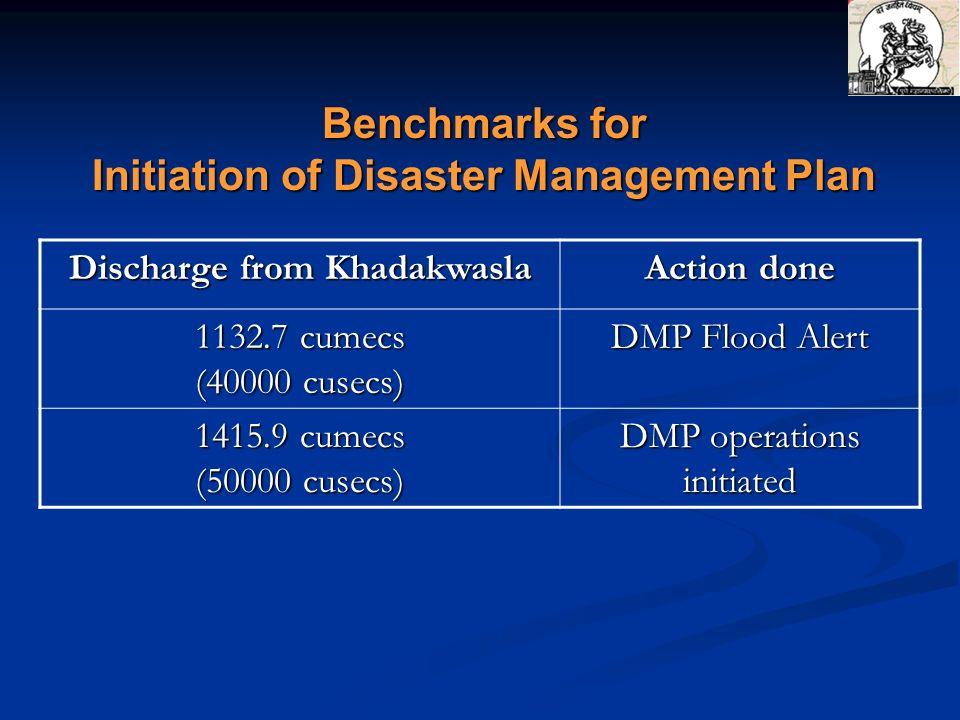 Discharge from Khadakwasla Action done 1132.7 cumecs (40000 cusecs) DMP Flood Alert 1415.9 cumecs (50000 cusecs) DMP operations initiated Benchmarks f