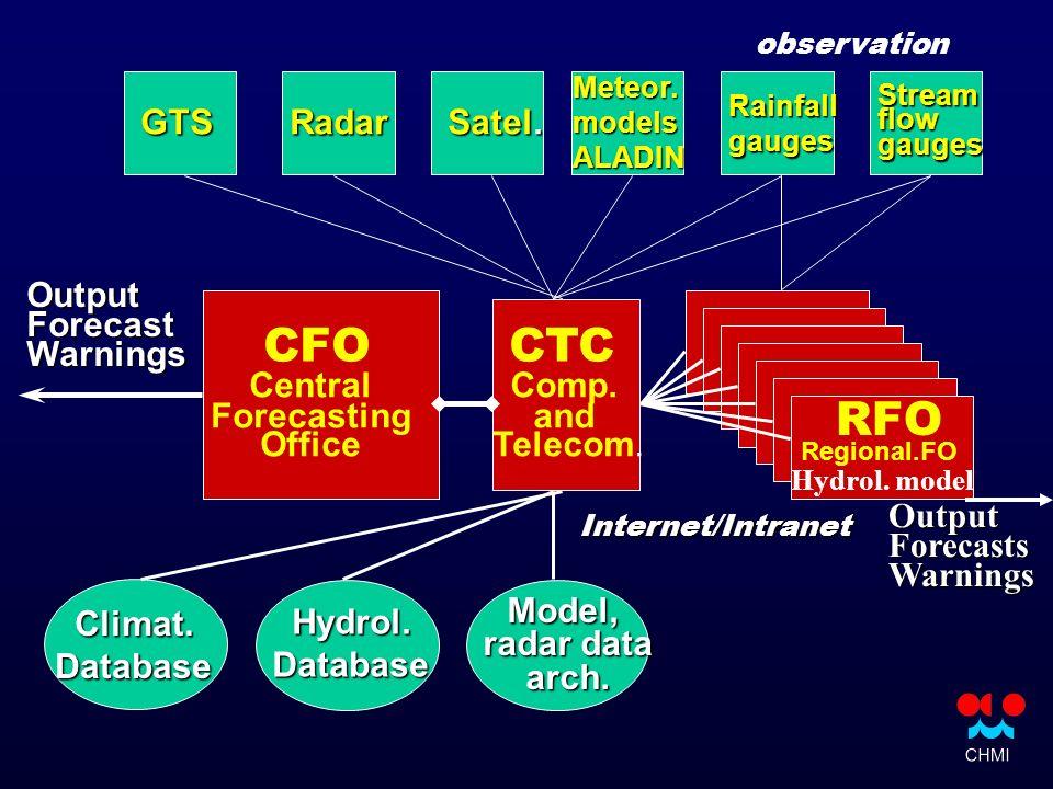 GTSRadar Satel. Meteor.modelsALADIN observation Rainfallgauges Streamflowgauges CFO Central Forecasting Office CTC Comp. and Telecom. RFO Regional.FO