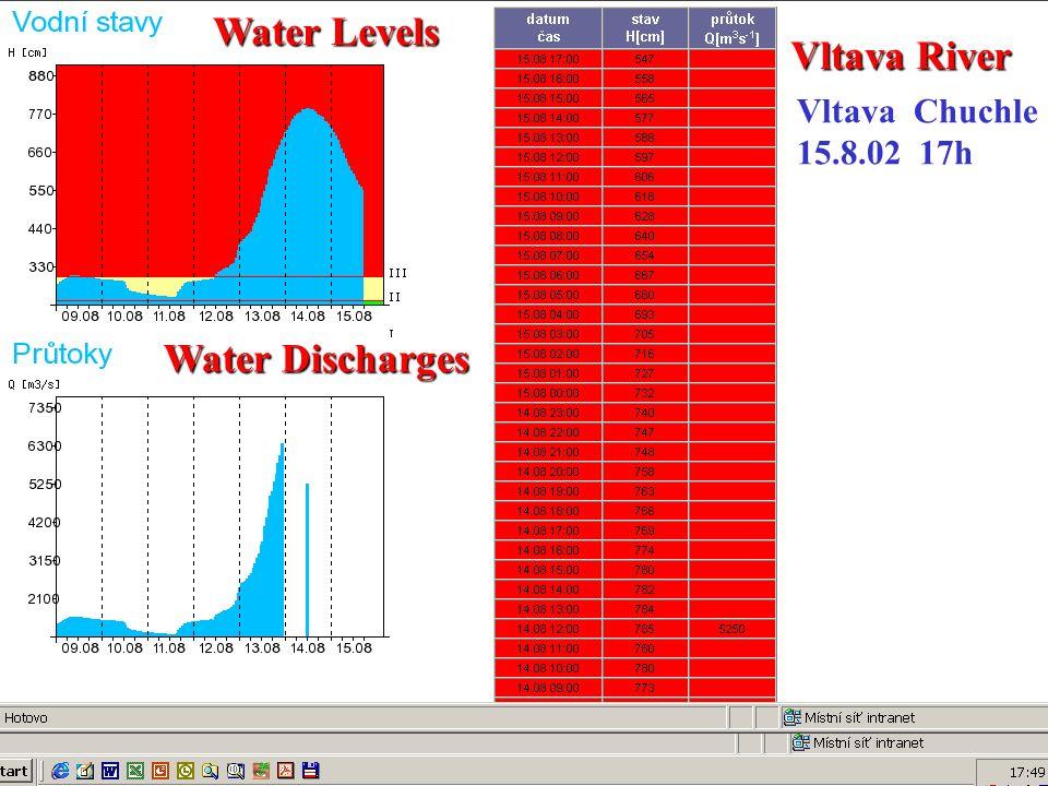 Vltava Chuchle 15.8.02 17h Water Levels Water Discharges Vltava River