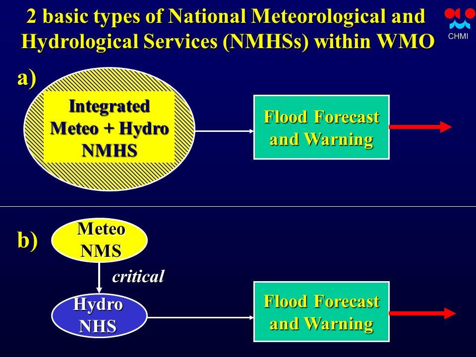 Media DATA StateEmergencySystem Internet DisseminationDissemination PUBLIC RiverBasinBoards Early Warning for Floods NMHSForecastWarning MilitaryMS IW S S Internet SMS