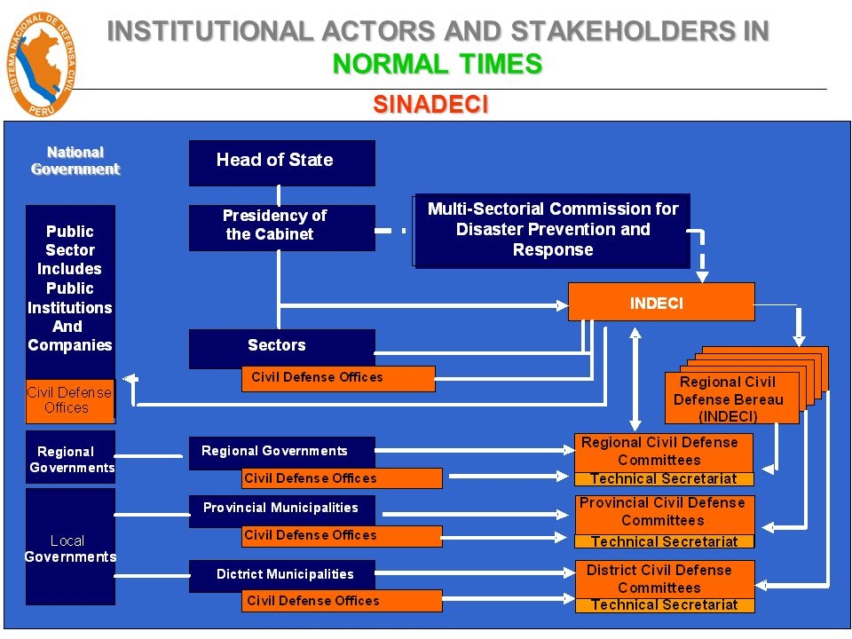 INSTITUTIONAL ACTORS AND STAKEHOLDERS IN NORMAL TIMES National Government SINADECI