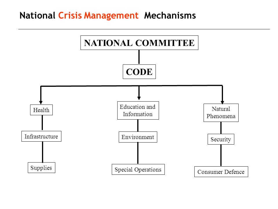 National Crisis Management Mechanisms NATIONAL COMMITTEE CODE Health Infrastructure Supplies Education and Information Environment Special Operations Natural Phenomena Security Consumer Defence