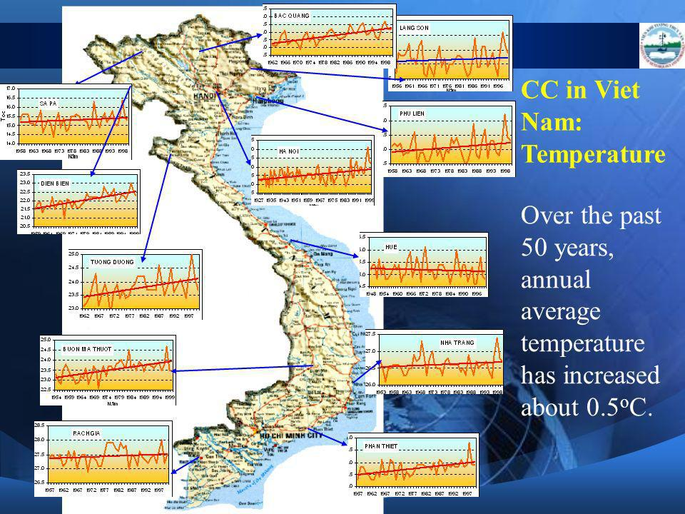 Over the past 50 years, annual average temperature has increased about 0.5 o C. CC in Viet Nam: Temperature