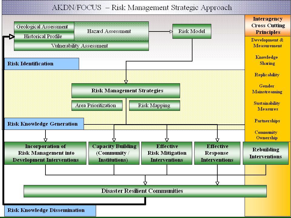 Focus Humanitarian Assistance, an affiliate of the AKDN AKDN Risk Management Framework