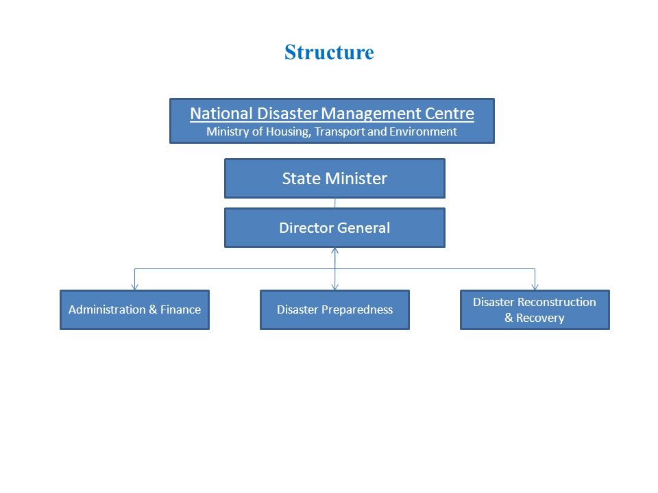 Structure Director General National Disaster Management Centre Ministry of Housing, Transport and Environment State Minister Administration & FinanceDisaster Preparedness Disaster Reconstruction & Recovery